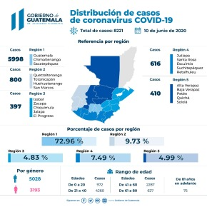 Actualización COVID-19 enGuatemala