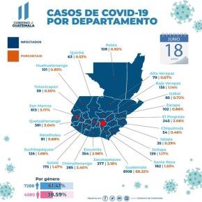 Guatemala con 617 casos de COVID-19 el 18 dejunio