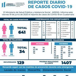 641 casos de COVID-19 enGuatemala
