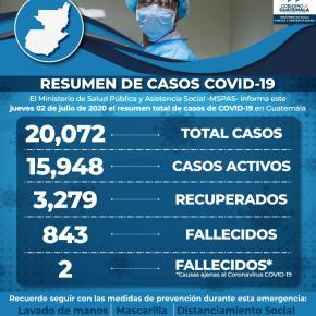 Guatemala rebasa mil casos de COVID-19 en undía