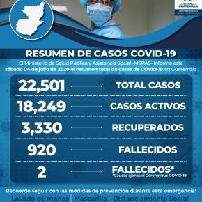 1 mil 208 casos de COVID-19 en un día, enGuatemala