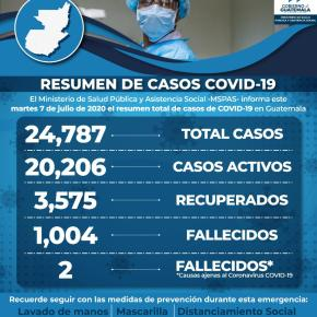 Guatemala suma 24 mil 787 contagiados deCOVID-19
