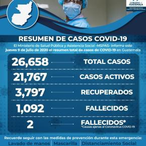 1 mil 247 casos positivos deCOVID-19